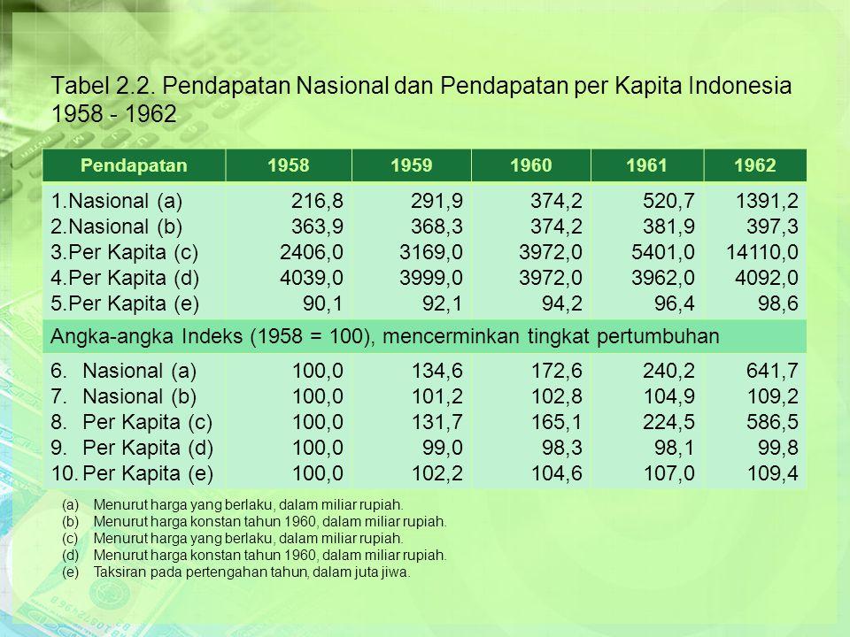Tabel 2.2. Pendapatan Nasional dan Pendapatan per Kapita Indonesia 1958 - 1962