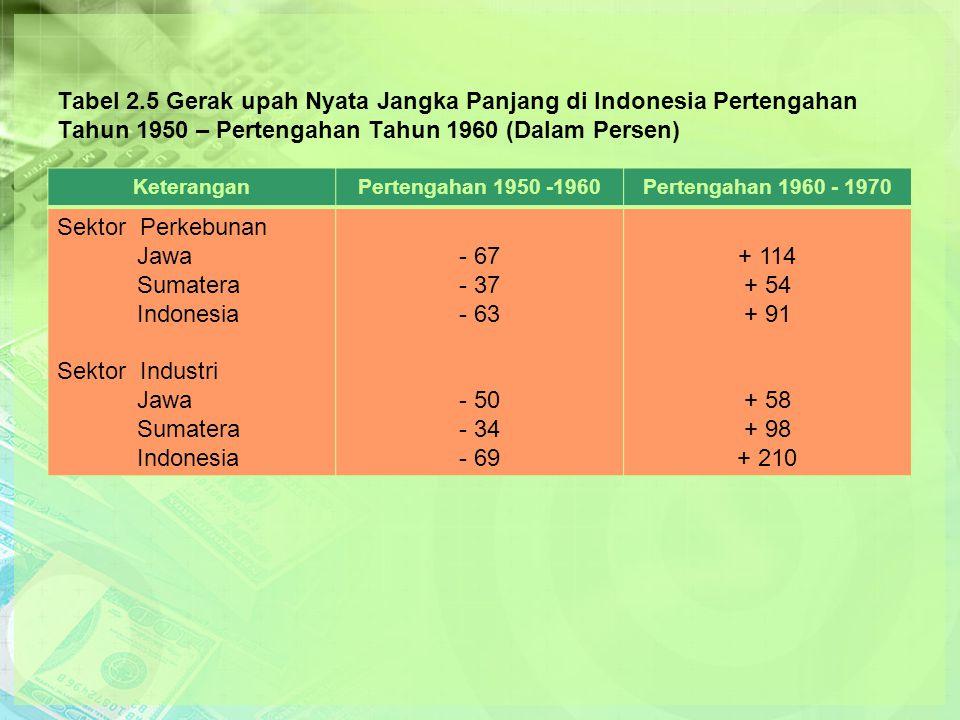 Tabel 2.5 Gerak upah Nyata Jangka Panjang di Indonesia Pertengahan Tahun 1950 – Pertengahan Tahun 1960 (Dalam Persen)