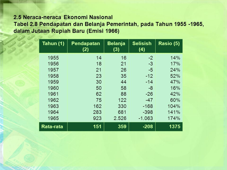 2. 5 Neraca-neraca Ekonomi Nasional Tabel 2