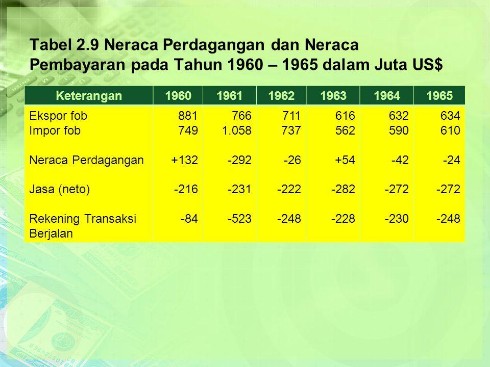 Tabel 2.9 Neraca Perdagangan dan Neraca Pembayaran pada Tahun 1960 – 1965 dalam Juta US$