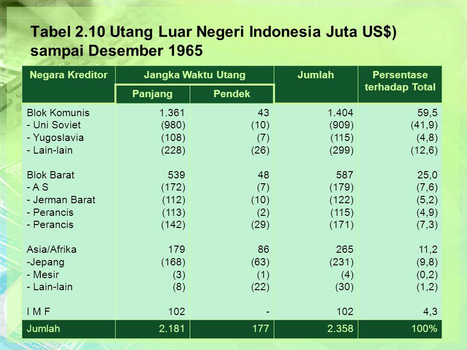 Tabel 2.10 Utang Luar Negeri Indonesia Juta US$) sampai Desember 1965