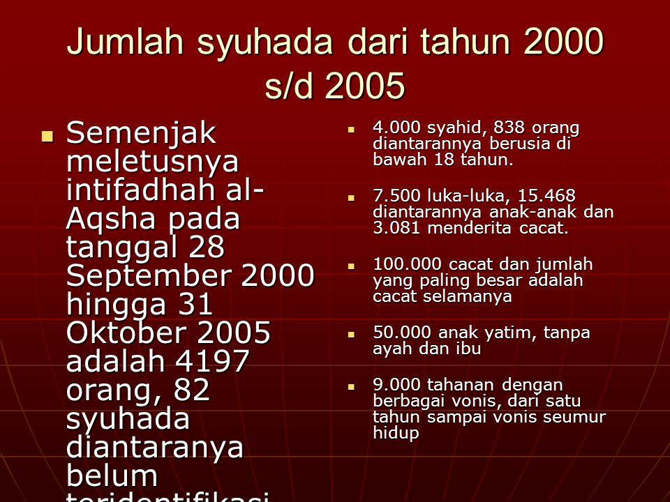 Jumlah syuhada dari tahun 2000 s/d 2005