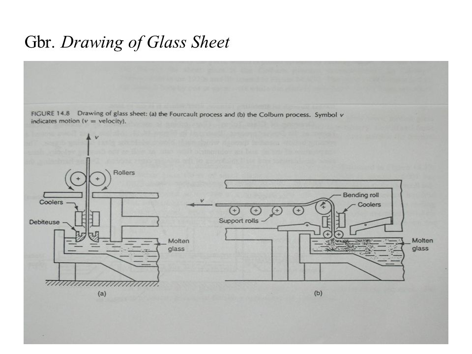 Gbr. Drawing of Glass Sheet