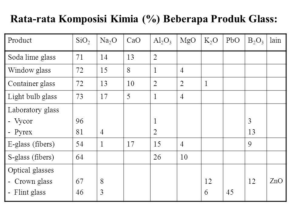Rata-rata Komposisi Kimia (%) Beberapa Produk Glass: