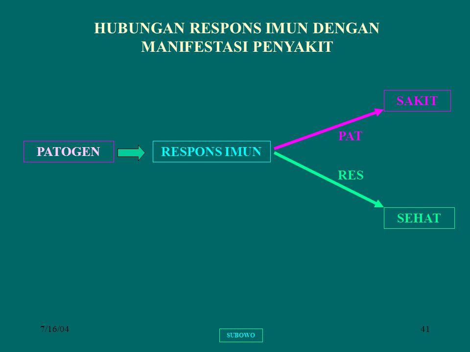 HUBUNGAN RESPONS IMUN DENGAN MANIFESTASI PENYAKIT