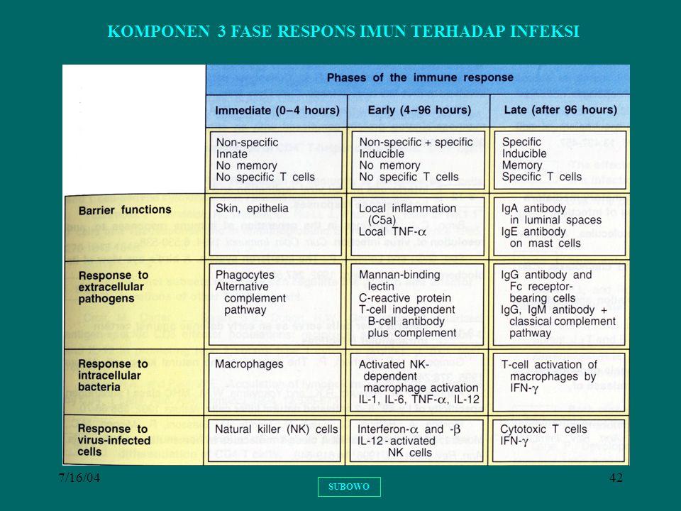 KOMPONEN 3 FASE RESPONS IMUN TERHADAP INFEKSI