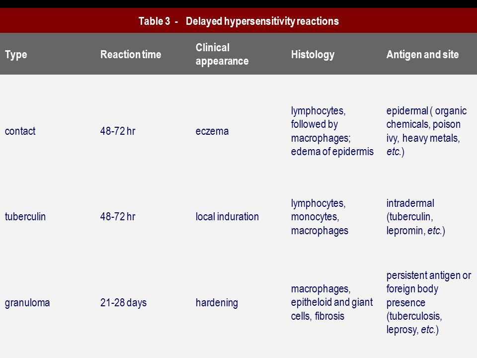 Table 3 - Delayed hypersensitivity reactions