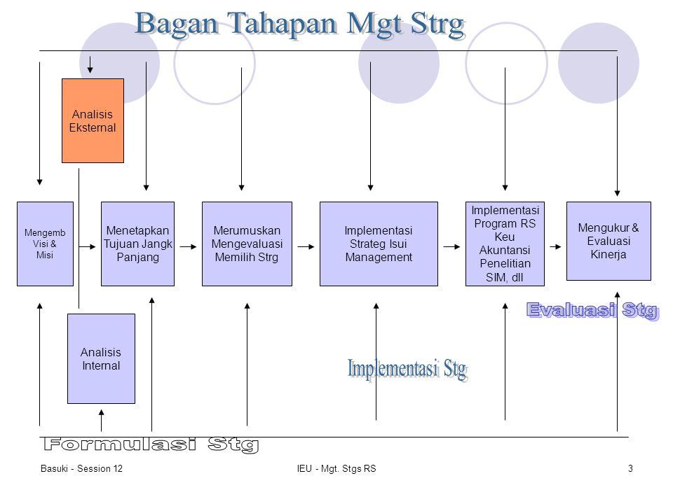 Bagan Tahapan Mgt Strg Evaluasi Stg Implementasi Stg Formulasi Stg