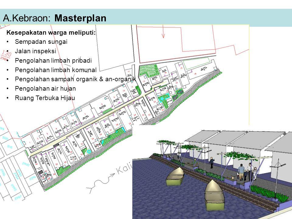 A.Kebraon: Masterplan Kesepakatan warga meliputi: Sempadan sungai