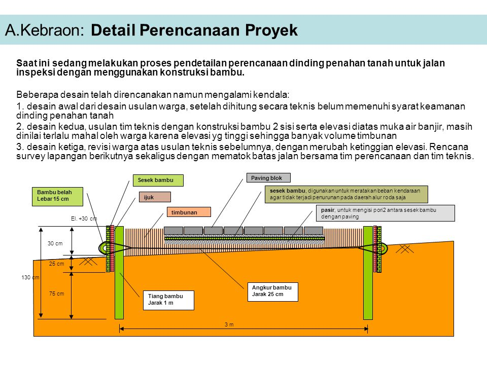 A.Kebraon: Detail Perencanaan Proyek
