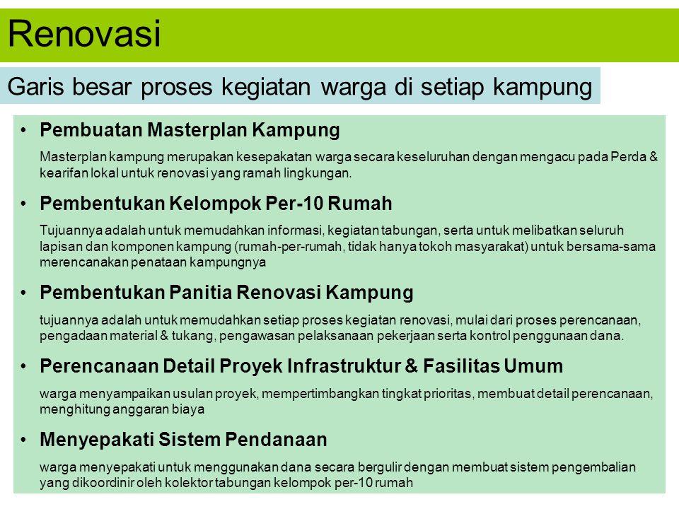 Renovasi Garis besar proses kegiatan warga di setiap kampung
