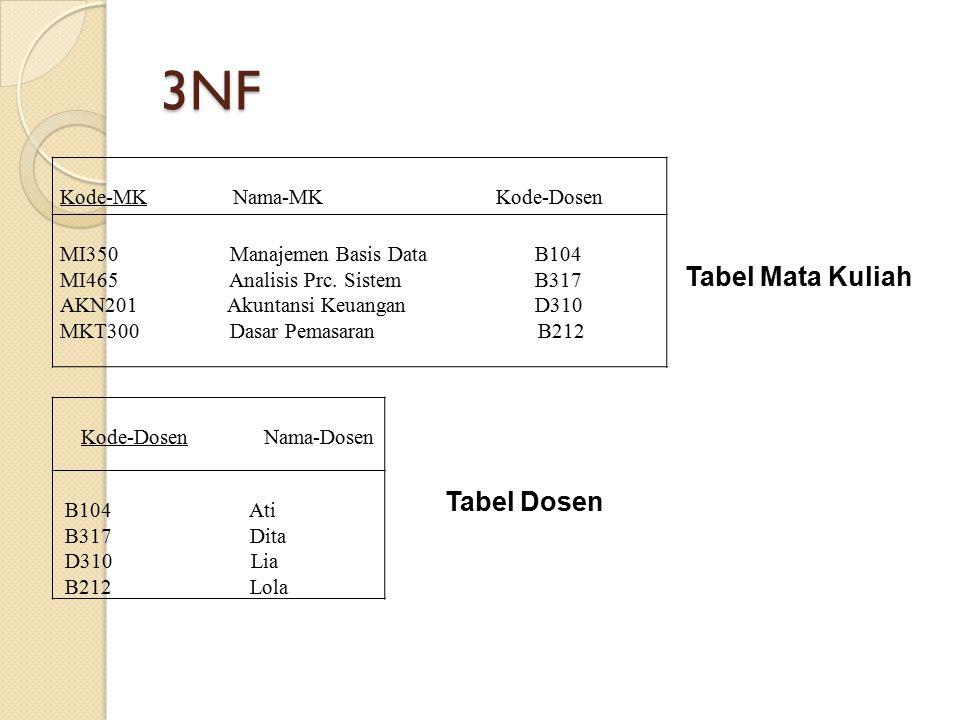 3NF Tabel Mata Kuliah Tabel Dosen Kode-MK Nama-MK Kode-Dosen
