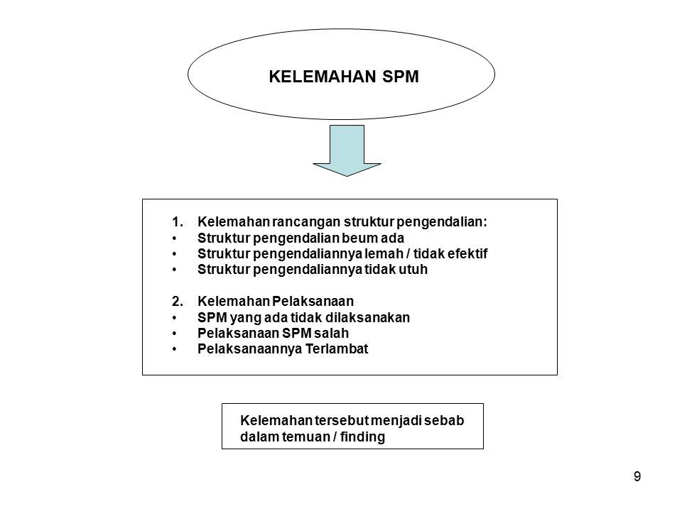 KELEMAHAN SPM Kelemahan rancangan struktur pengendalian: