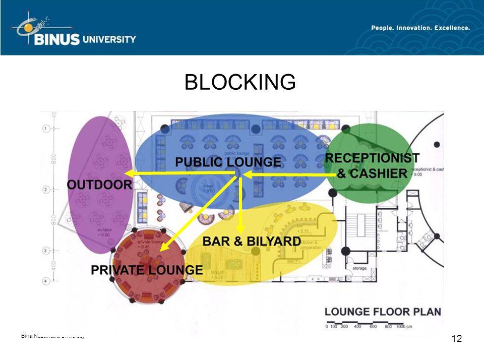 BLOCKING Bina Nusantara University