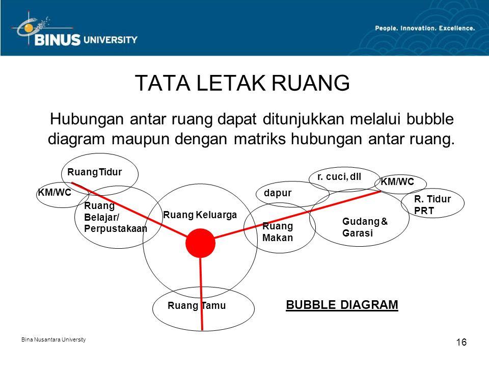 TATA LETAK RUANG Hubungan antar ruang dapat ditunjukkan melalui bubble diagram maupun dengan matriks hubungan antar ruang.