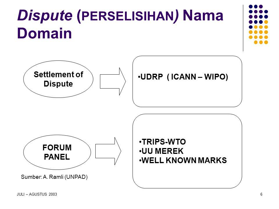 Dispute (PERSELISIHAN) Nama Domain