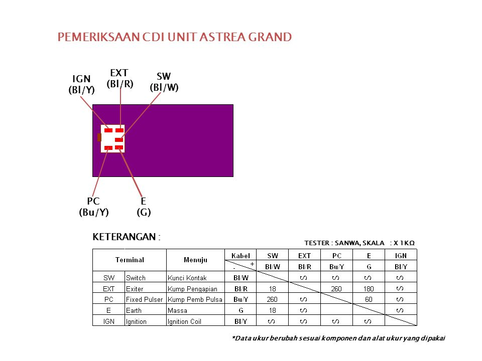PEMERIKSAAN CDI UNIT ASTREA GRAND
