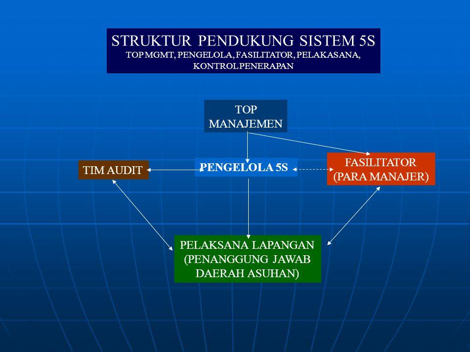 STRUKTUR PENDUKUNG SISTEM 5S