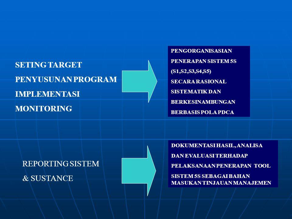 SETING TARGET PENYUSUNAN PROGRAM IMPLEMENTASI MONITORING