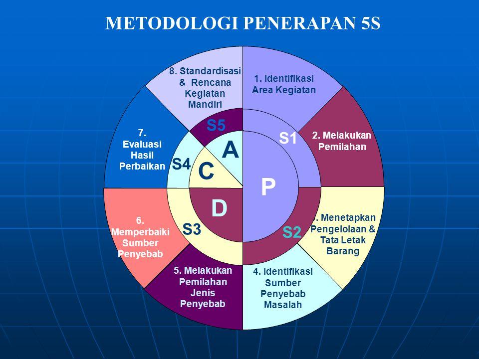A C P D METODOLOGI PENERAPAN 5S S5 S1 S4 S3 S2