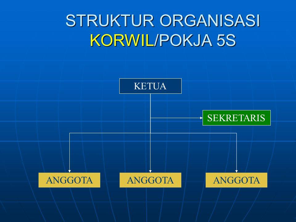 STRUKTUR ORGANISASI KORWIL/POKJA 5S