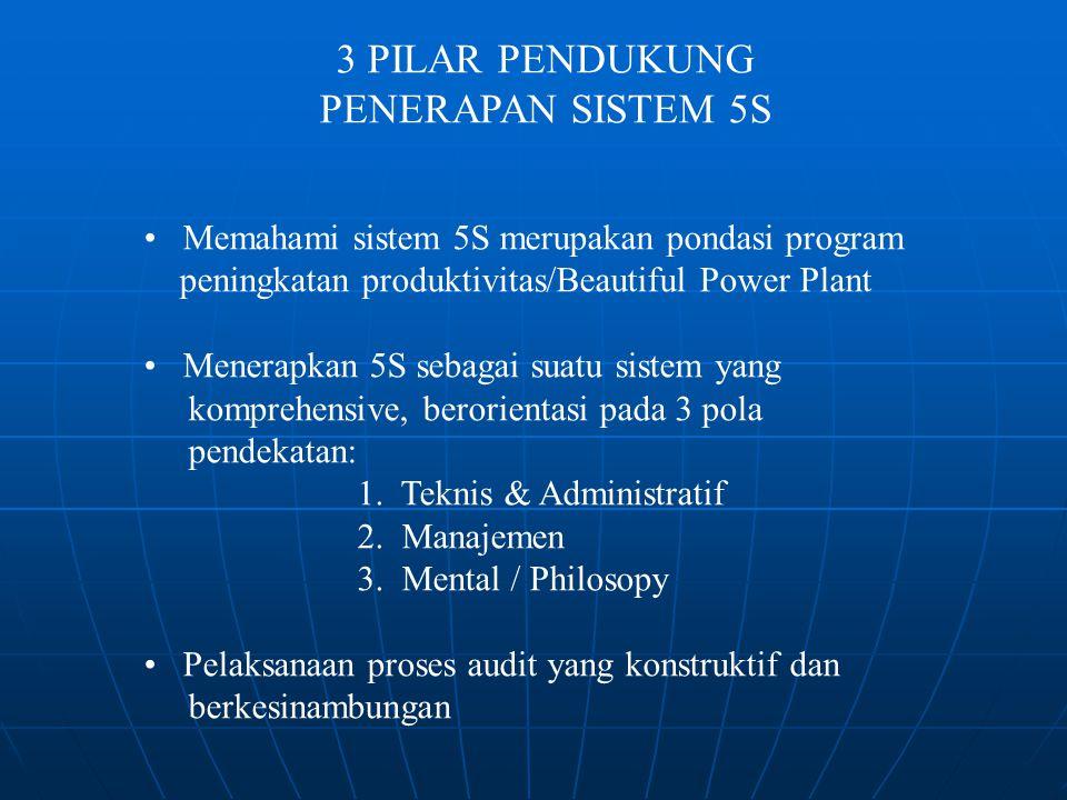 3 PILAR PENDUKUNG PENERAPAN SISTEM 5S