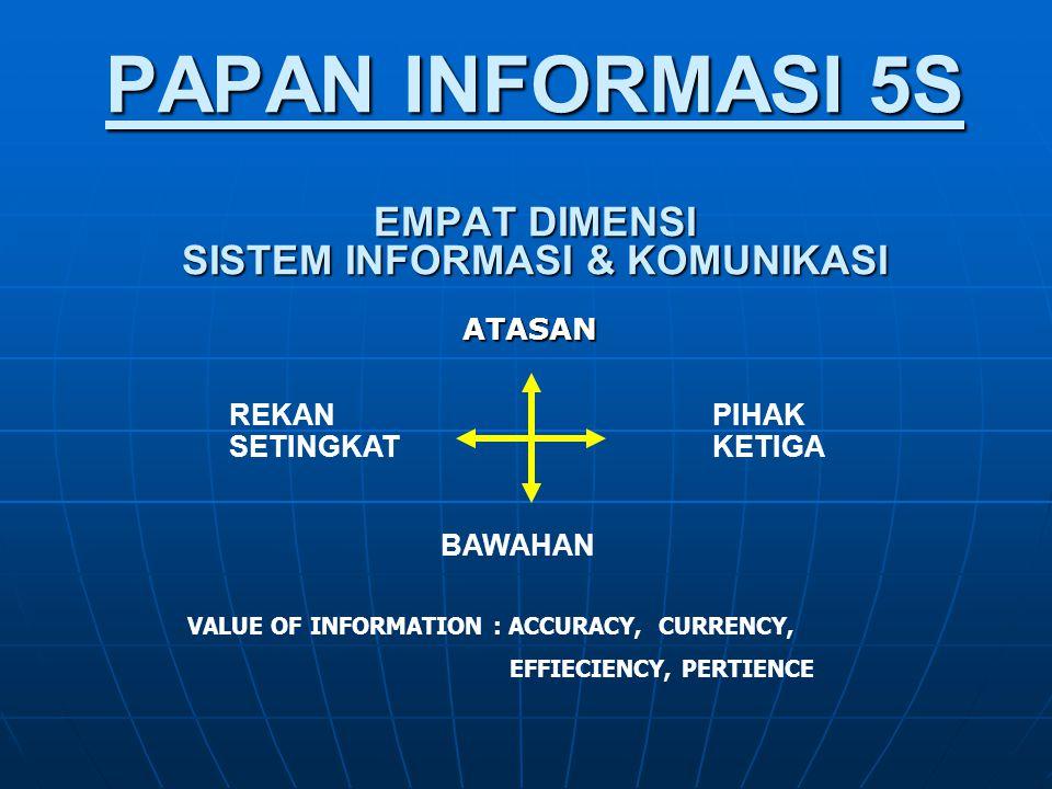 PAPAN INFORMASI 5S EMPAT DIMENSI SISTEM INFORMASI & KOMUNIKASI