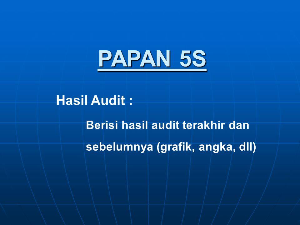PAPAN 5S Hasil Audit : Berisi hasil audit terakhir dan