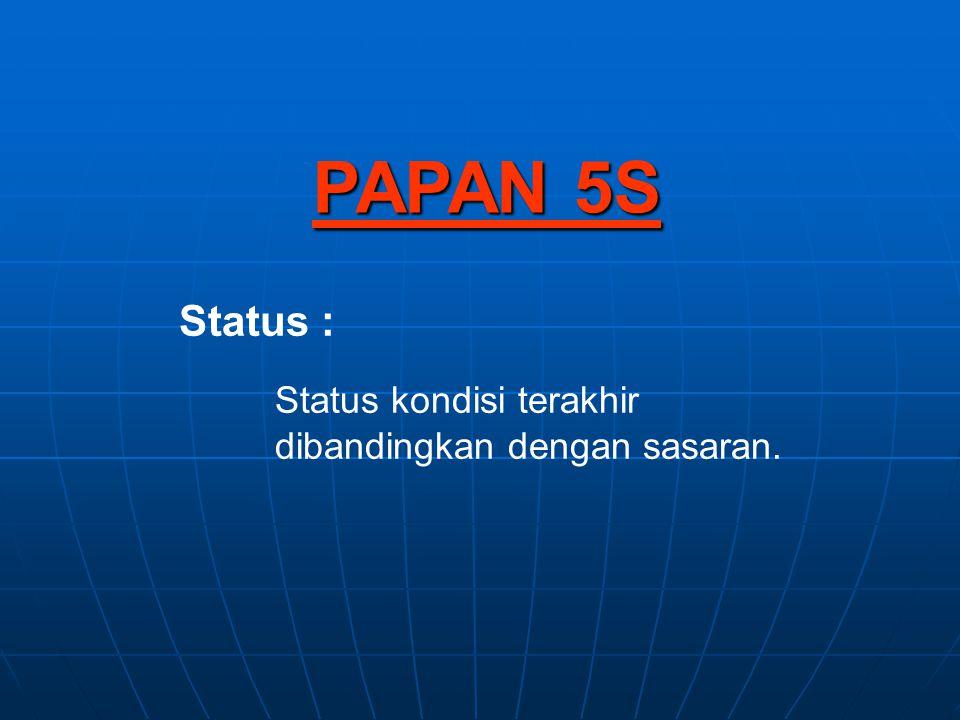 PAPAN 5S Status : Status kondisi terakhir dibandingkan dengan sasaran.