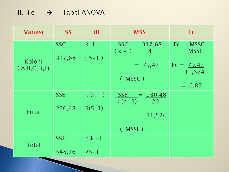 II. Fc  Tabel ANOVA Variasi SS df MSS Fc Kolom ( A,B,C,D,E) SSC