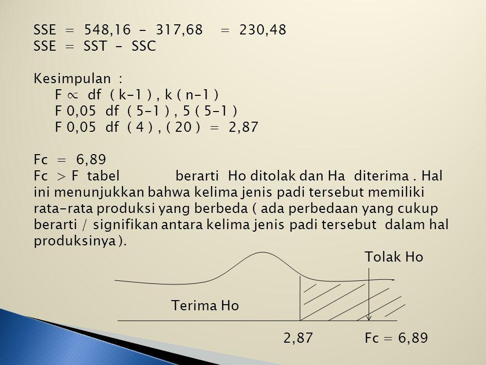 SSE = 548,16 - 317,68 = 230,48 SSE = SST - SSC. Kesimpulan : F ∝ df ( k-1 ) , k ( n-1 )