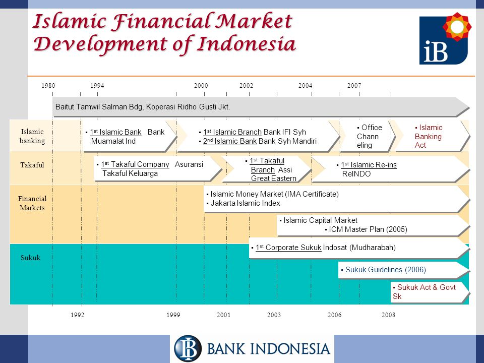 Islamic Financial Market Development of Indonesia