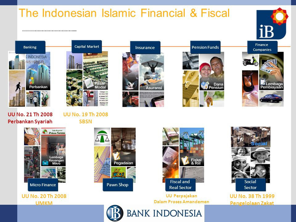 The Indonesian Islamic Financial & Fiscal Landscape