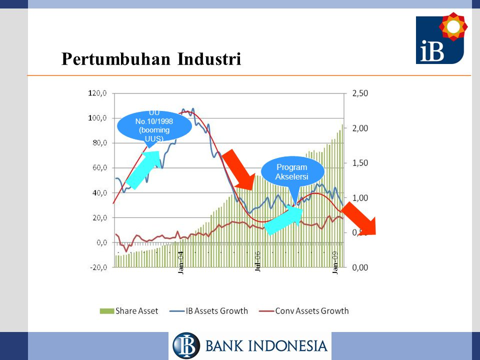 Pertumbuhan Industri UU No.10/1998 (booming UUS) Program Akselersi