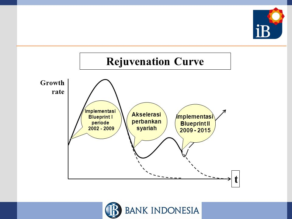 Rejuvenation Curve t Growth rate Akselerasi Implementasi perbankan