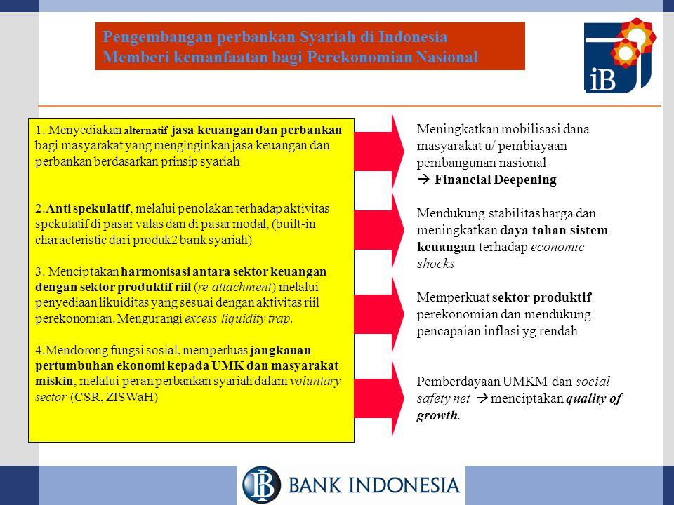 Pengembangan perbankan Syariah di Indonesia