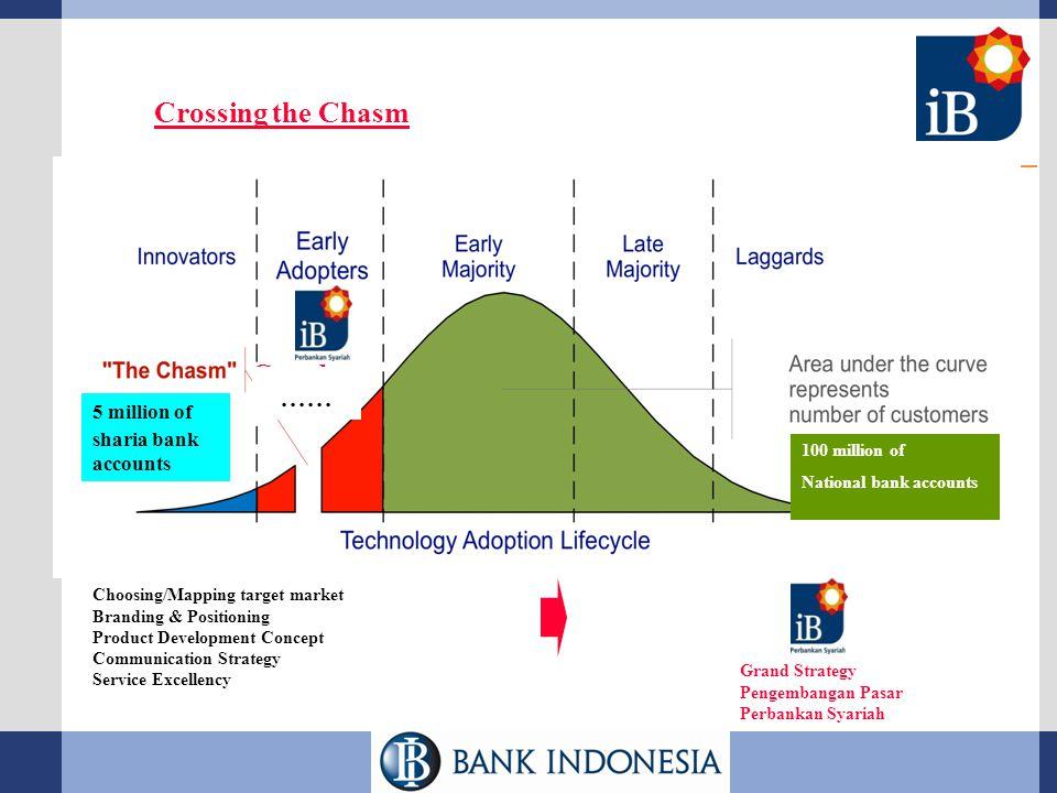 ...... 1992 2008 Grand Strategy Pengembangan Pasar Perbankan Syariah