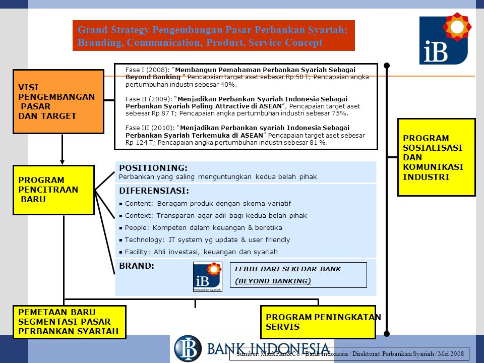 Grand Strategy Pengembangan Pasar Perbankan Syariah:
