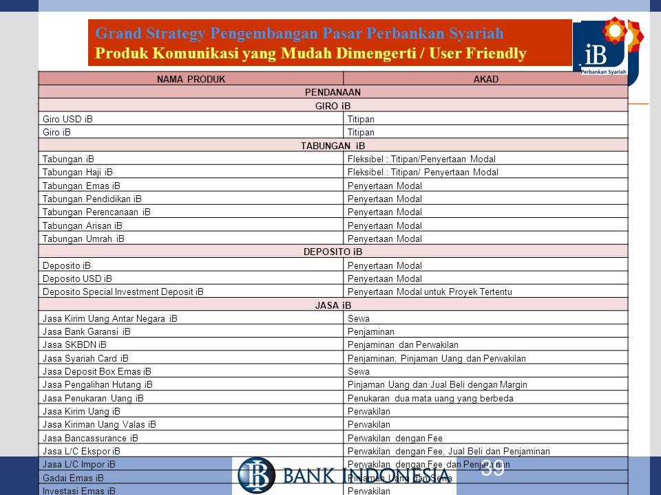 Grand Strategy Pengembangan Pasar Perbankan Syariah