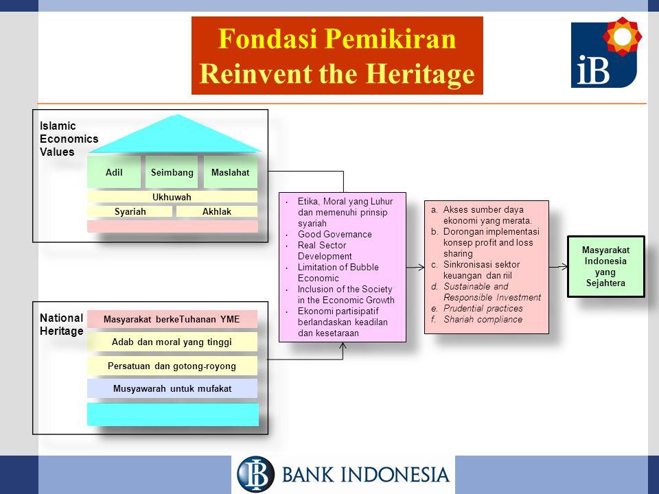 Fondasi Pemikiran Reinvent the Heritage