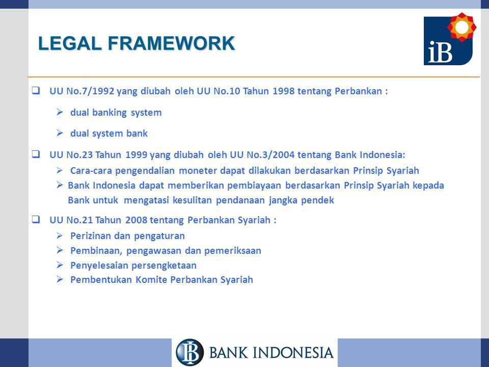 LEGAL FRAMEWORK UU No.7/1992 yang diubah oleh UU No.10 Tahun 1998 tentang Perbankan : dual banking system.