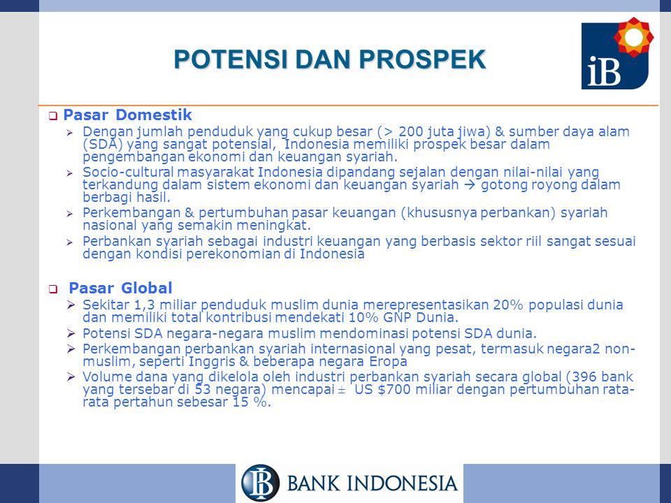 POTENSI DAN PROSPEK Pasar Domestik Pasar Global