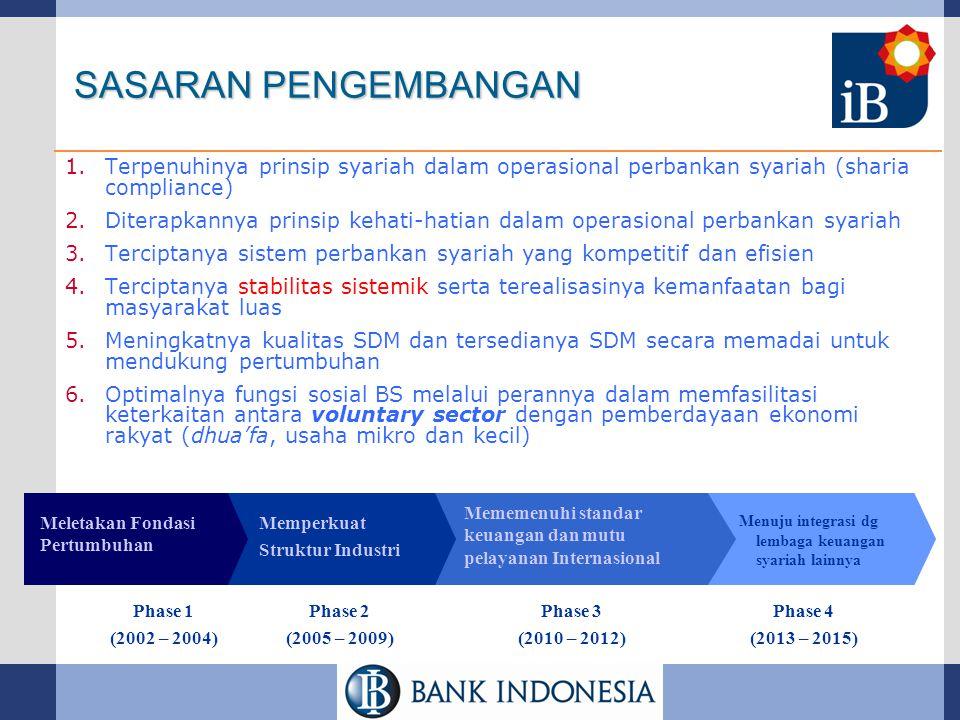 SASARAN PENGEMBANGAN Terpenuhinya prinsip syariah dalam operasional perbankan syariah (sharia compliance)