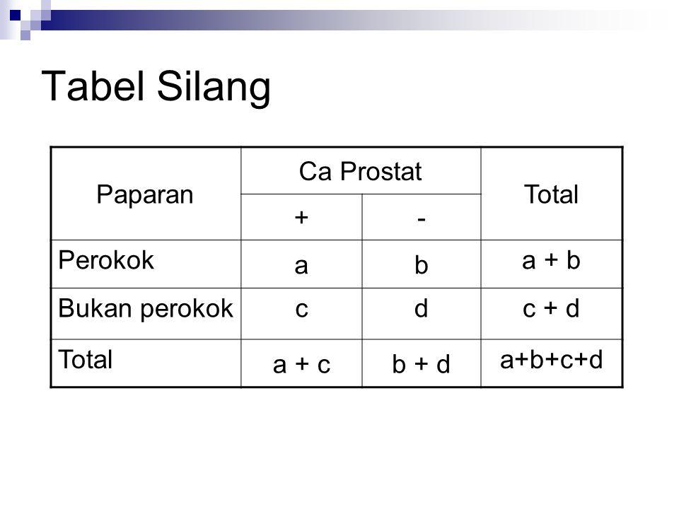 Tabel Silang Paparan Ca Prostat Total + - Perokok a b a + b