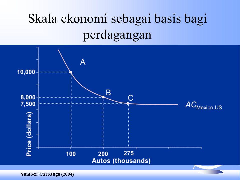 Skala ekonomi sebagai basis bagi perdagangan