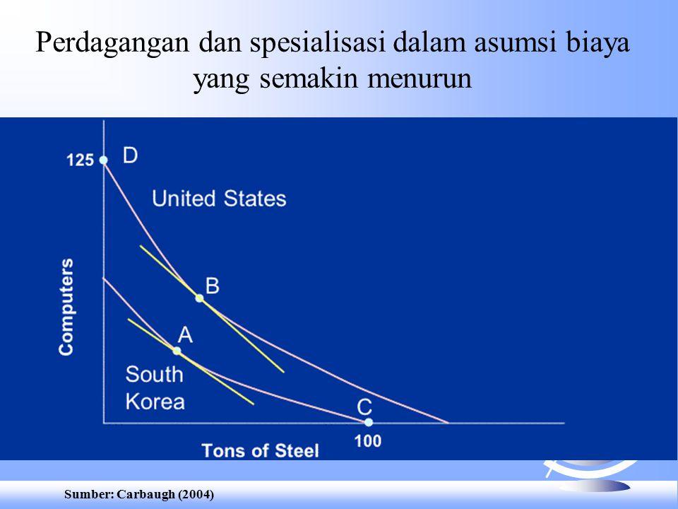 Perdagangan dan spesialisasi dalam asumsi biaya yang semakin menurun