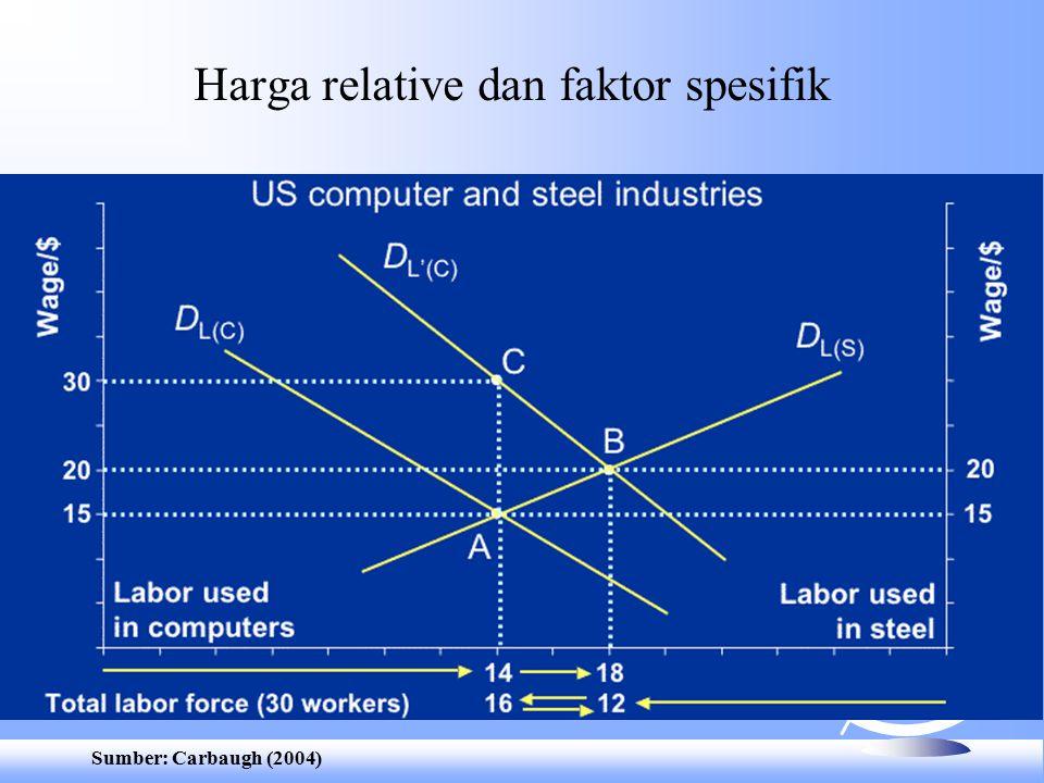 Harga relative dan faktor spesifik