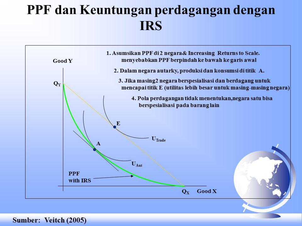 PPF dan Keuntungan perdagangan dengan IRS