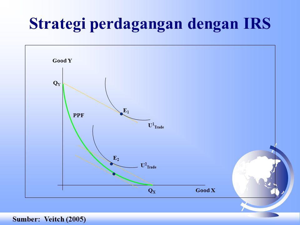 Strategi perdagangan dengan IRS