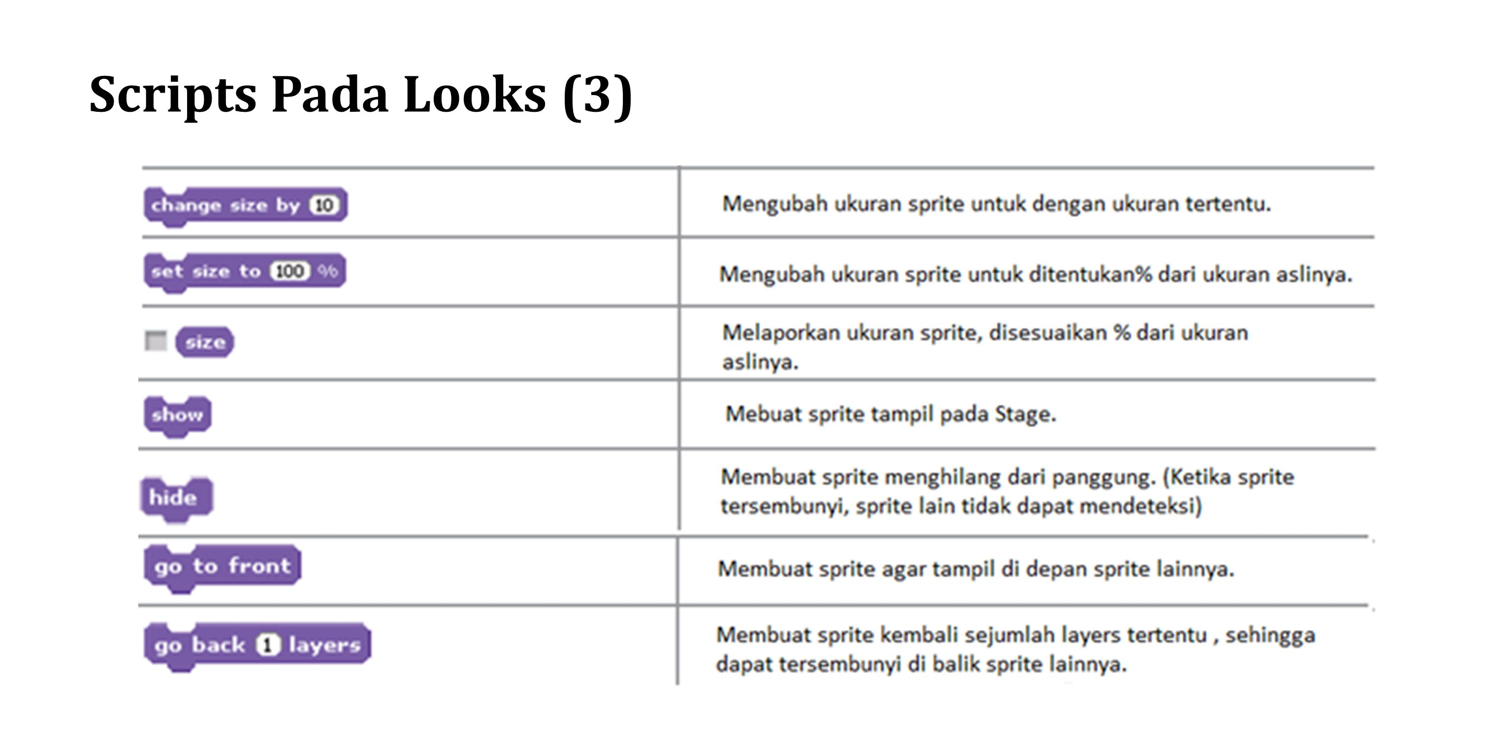 Scripts Pada Looks (3)